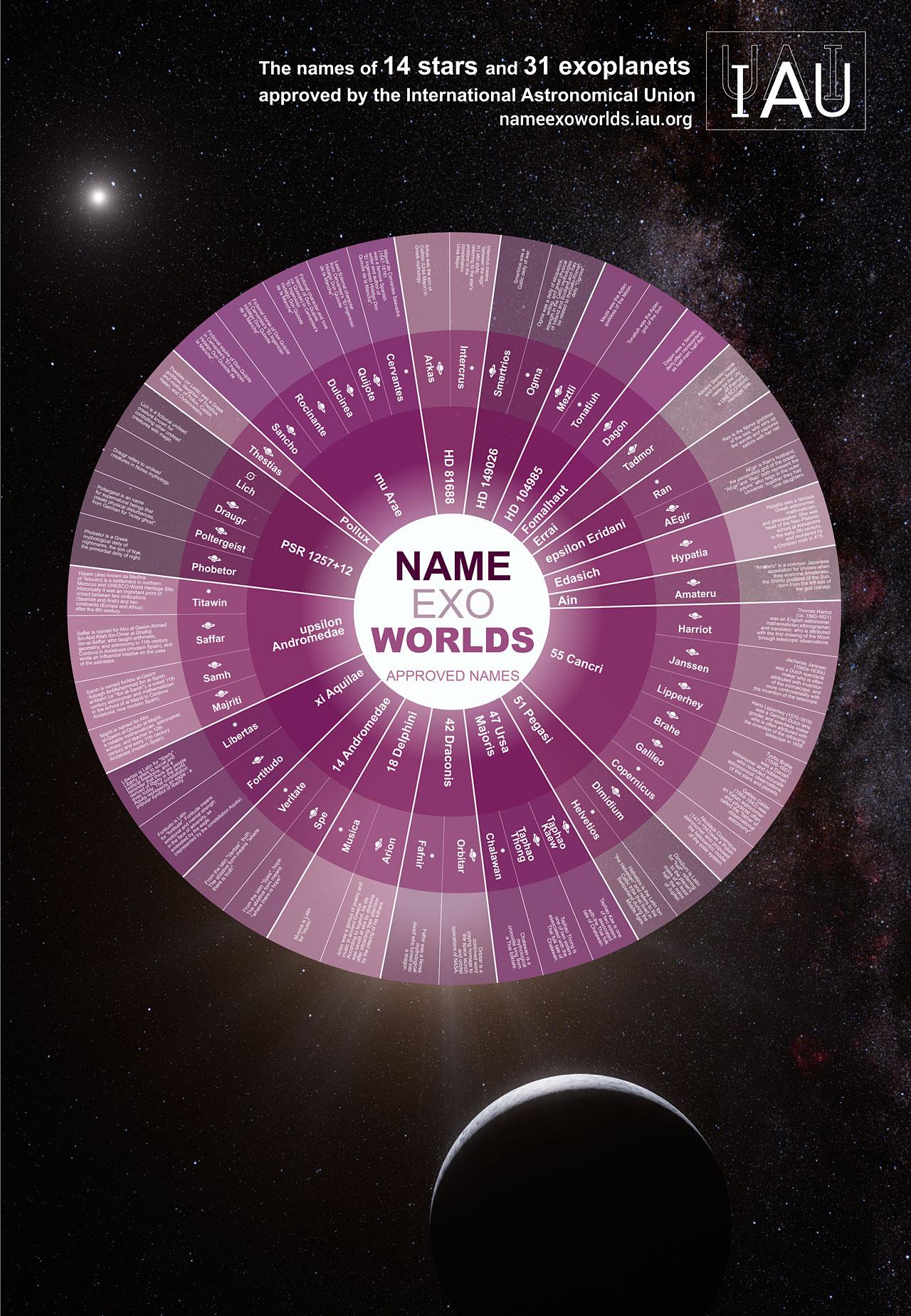 Dare nomi a mondi lontani
