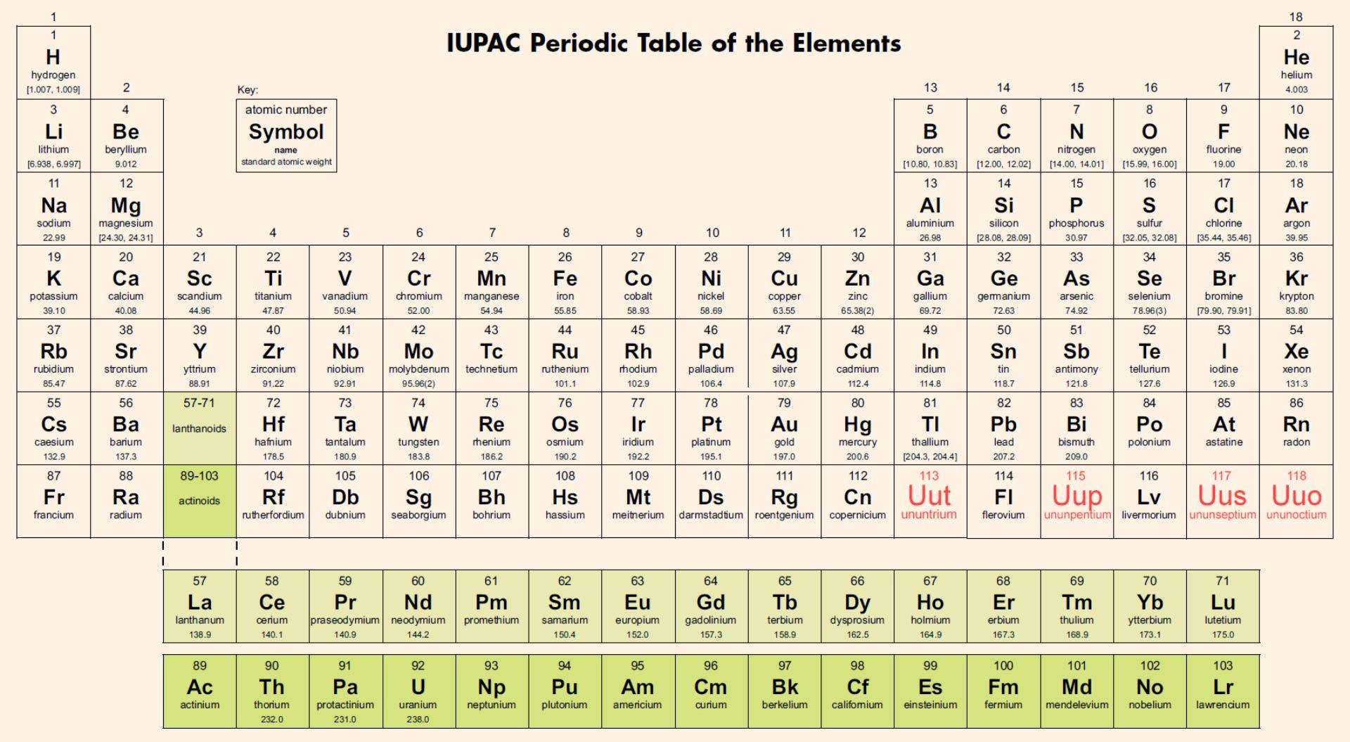 Nominati i nuovi 4 elementi della tavola periodica