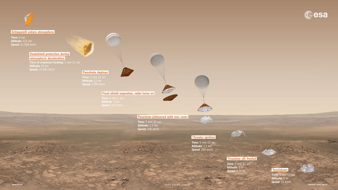 ExoMars, l'Europa arriva su Marte