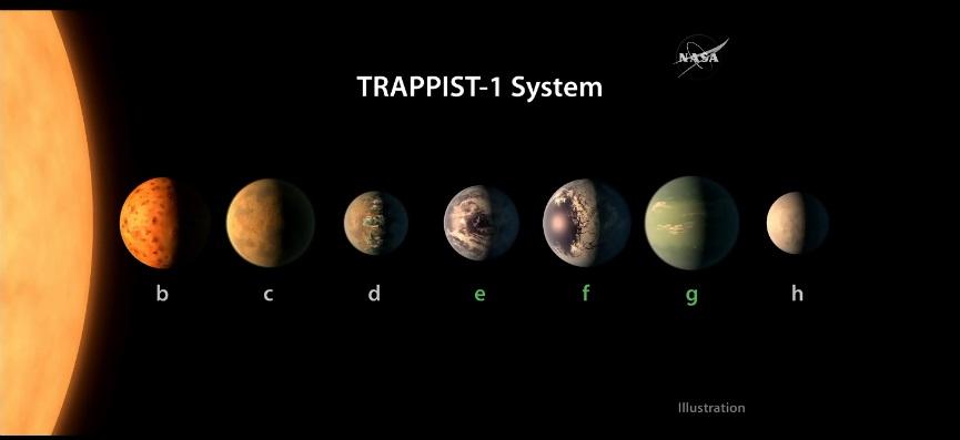 Trappist-1: ecco i 7 esopianeti rocciosi annunciati dalla NASA