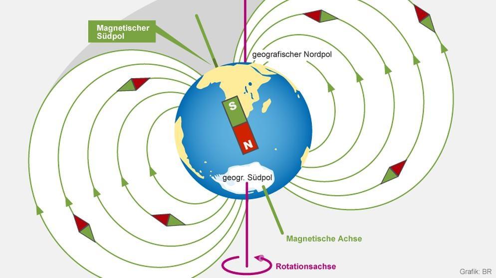 Magnetfeld Der Erde Zusammenbruch
